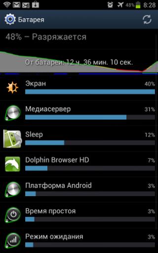 xiaomi быстро разряжается, система Андроид жрет батарею почему?